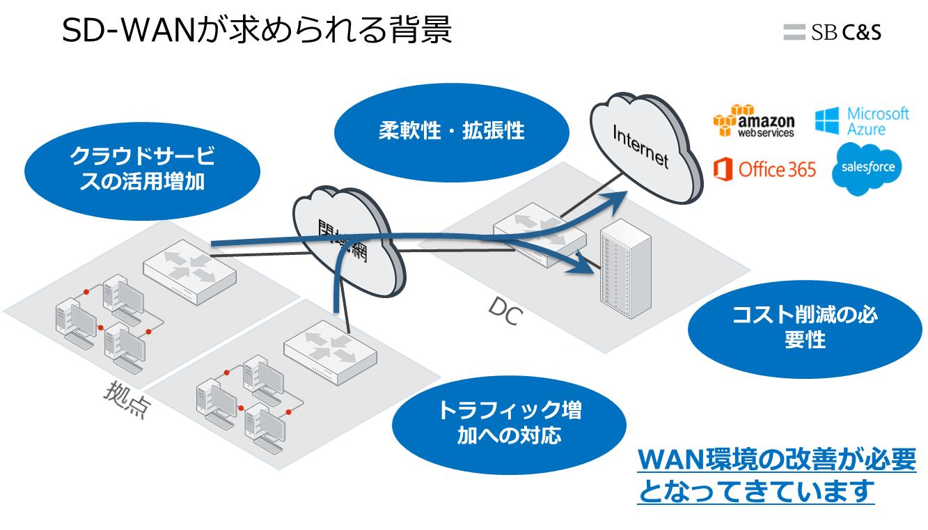 資料のご紹介 「FortiGate SD-WAN紹介資料」|技術ブログ|C&S ...