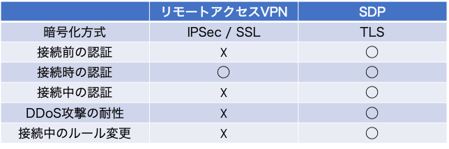SDPとVPNの比較.png