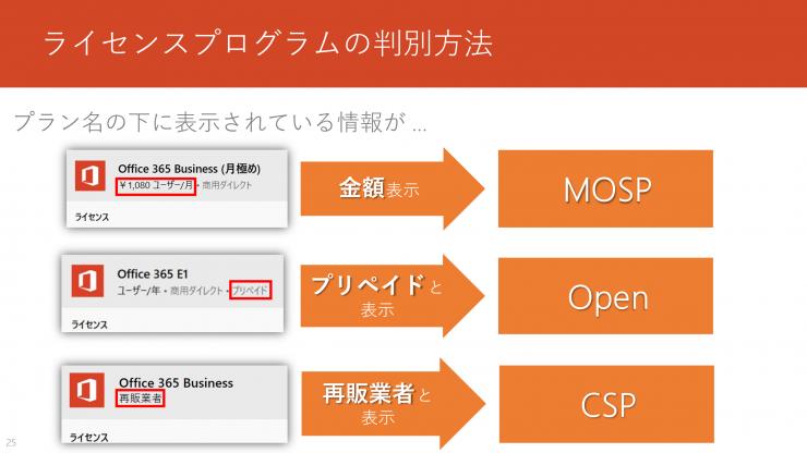 ライセンス プログラムの確認方法(2)