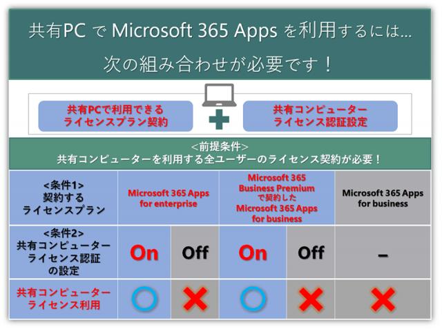 共有PCでMicrosoft 365 Apps(Office)を利用するための条件|Microsoft 365 相談センター