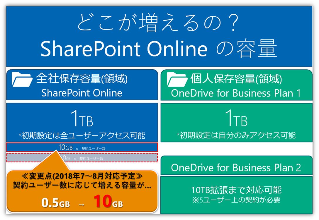 https://licensecounter.jp/office365/blog/180518.png