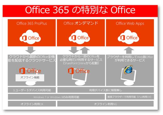 Office 365の特別なOffice -覚え方は3兄弟!?-