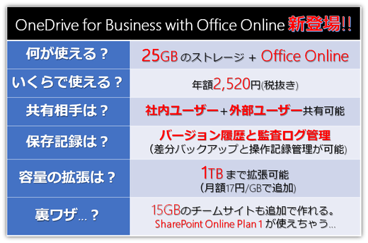 OneDrive for Business with Office Onlineのご紹介