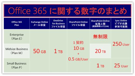 数字のまとめ Office 365 プラン別の利用可能な数字について