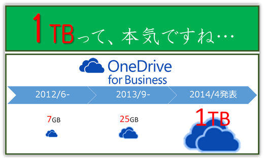 OneDrive for Businessは容量 1TBへ