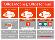 Office for iPadについて
