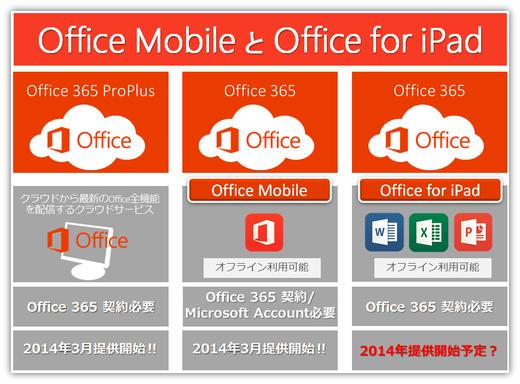 Office for iPadについて