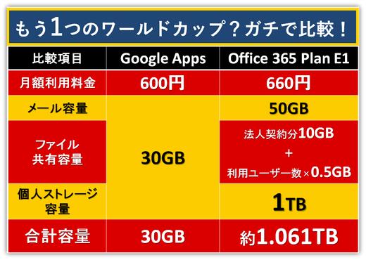 GoogleAppsとの容量比較