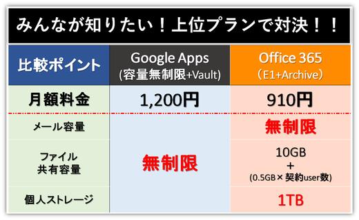 やっぱり凄い?Google Appsの上位プラン