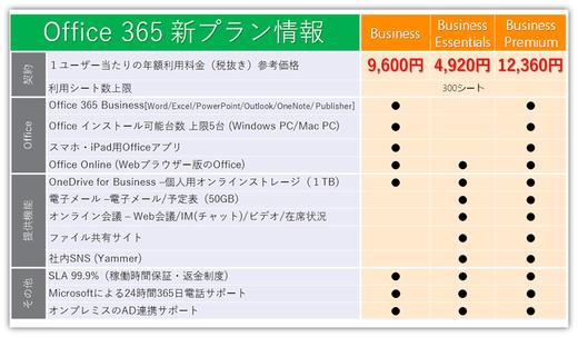 速報:新プラン Office 365 Business利用価格発表!
