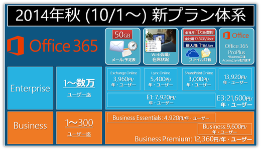 2014年秋モデル!Office 365新プラン体系!