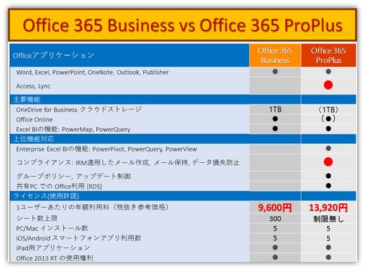 新プランOffice 365 BusinessはどんなOffice?