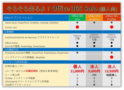 近日上陸!!個人向けOffice 365 Solo!!