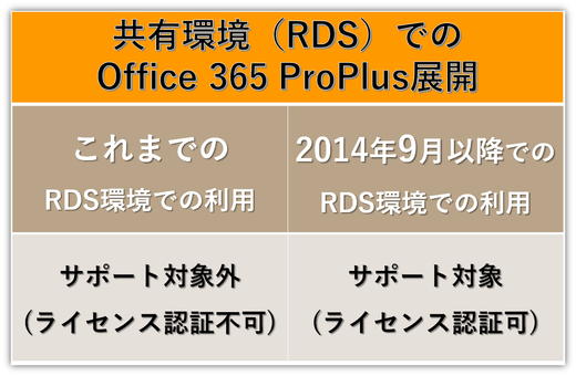 Remote Desktop Service展開をOffice 365 ProPlusもサポート!