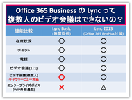 BusinessプランでLync Onlineを使うなら、Lync 2013 Basic!