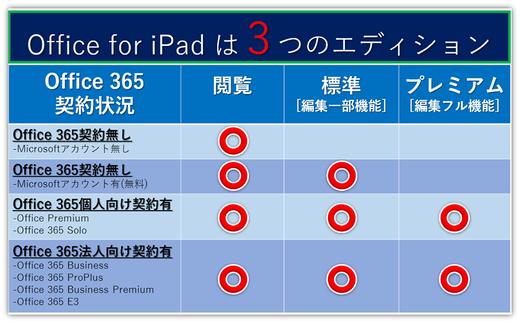 あの「Office for iPad」よくあるお問合せ