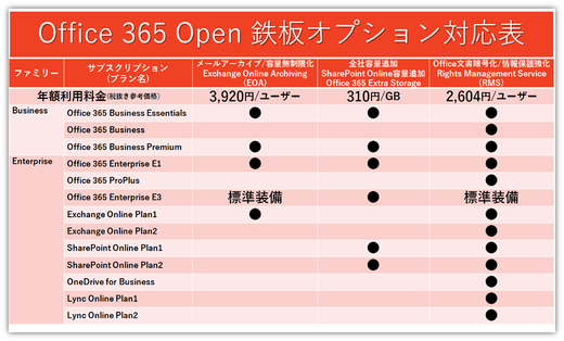 Office 365鉄板3大オプション対応表