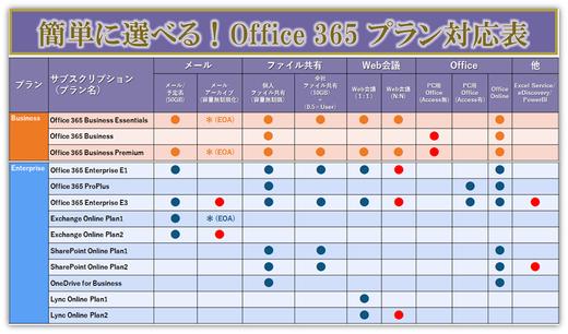 Office 365プラン選びはココをチェック!