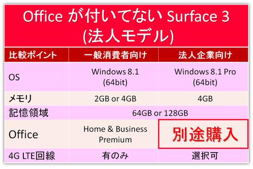 噂の爆速!Surface 3(4G LTE)の法人モデルの注意点!