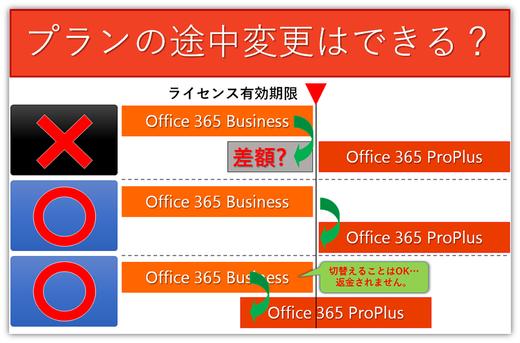 Officeを含むプラン変更、更新の際はご注意ください!