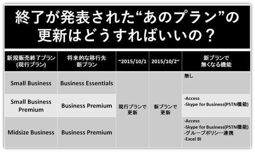 旧プラン「Midsize Business」は2015年10月1日まで更新可です。