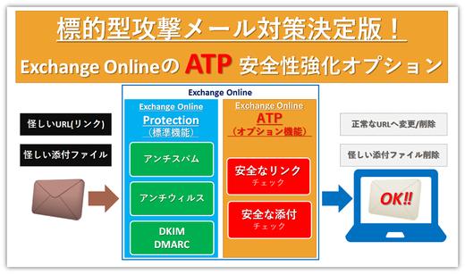 標的型攻撃メール対策の決定版!ATPで安全性強化!