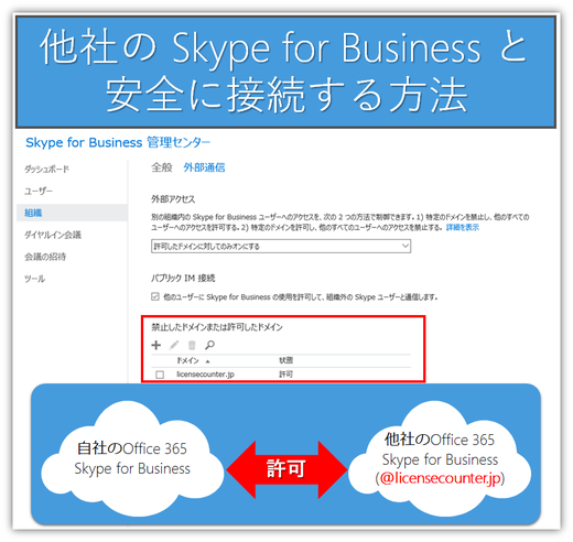 Skype for Businessで他社と会議
