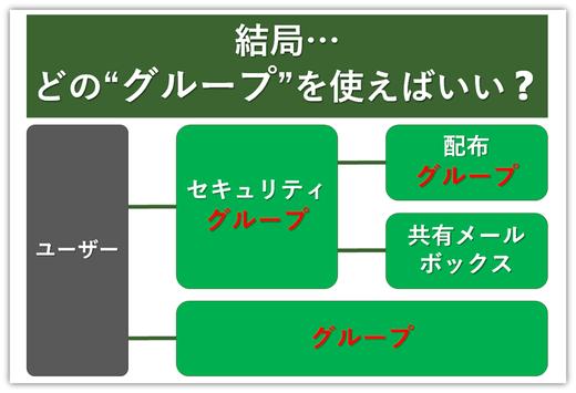 便利な「グループ」機能の使い分け方法