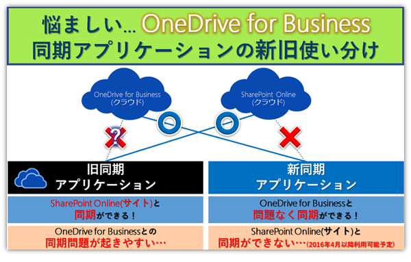 onedrive for business 同期 クライアント