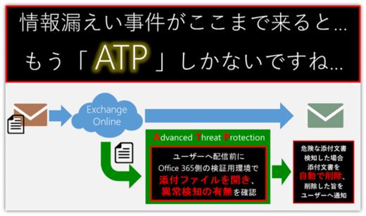 危険な添付文書付きメールには、ATPを!!!