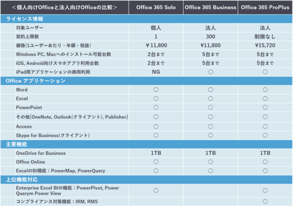 Office 365 Solo v.s. Office 365 Business/ProPlus