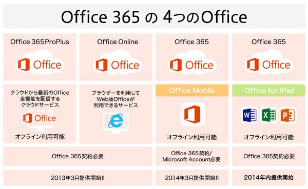 Office 365には4つのOfficeが・・・