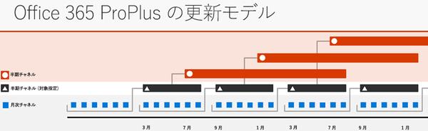 Office365ProPlusの更新モデル.png