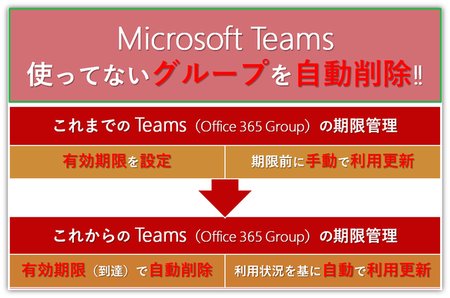 Teams-group-automaticdelition.png