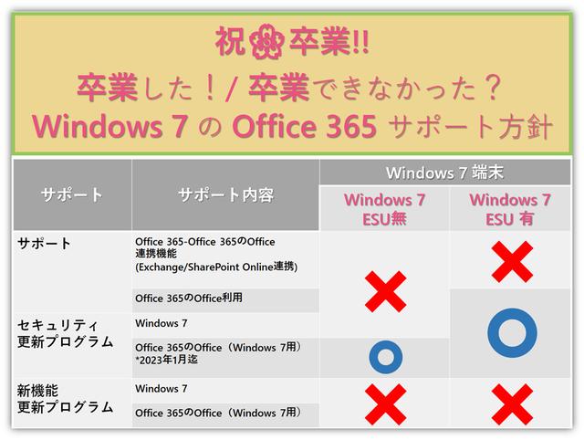 卒業した?卒業できなかった?Windows 7のサポート終了と、Office 365のサポート方針