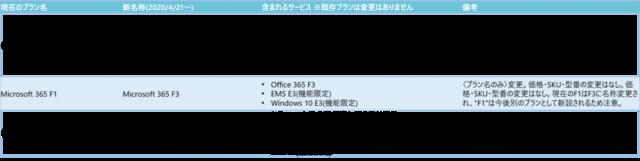 F(Firstline worker向け)プランの名称変更概要図|Office 365相談センター