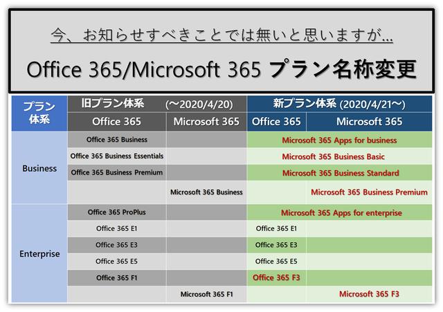 Office 365・Microsoft 365の名称変更まとめ|Office 365相談センター
