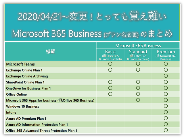 o365plan-rename-summary.png