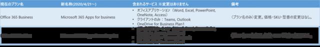 Office単体プランのブランド統合とプラン名称変更概要図|Office 365相談センター