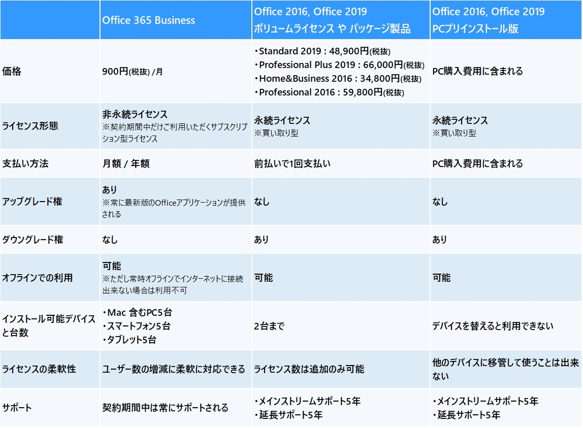 https://licensecounter.jp/office365/blog/cmp.jpg