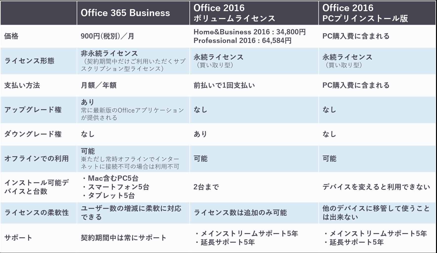 今までのOfficeとの比較表