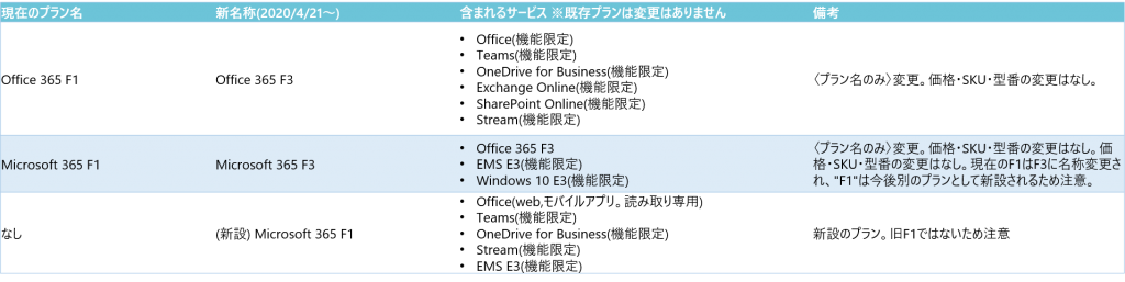 https://licensecounter.jp/office365/blog/f_rename%281%29.png