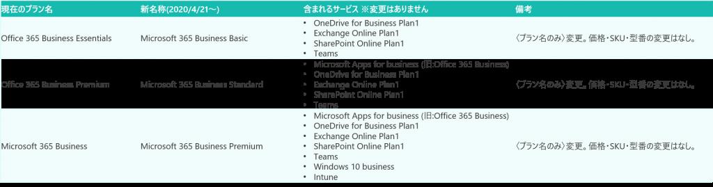 https://licensecounter.jp/office365/blog/o365-m365_businesssku_rename%281%29.png
