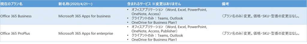 https://licensecounter.jp/office365/blog/office_rename%281%29.png