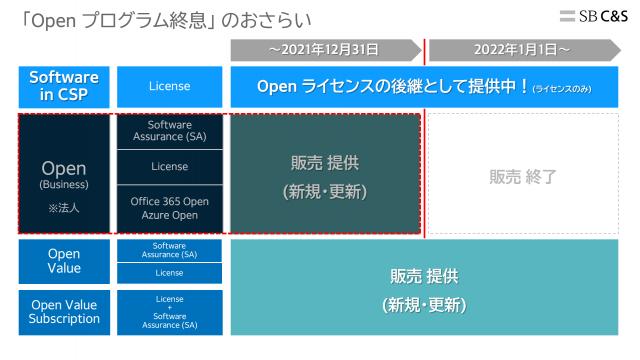 2022年1月以降は、Open ライセンスから他のライセンスに切り替えましょう|Office 365相談センター