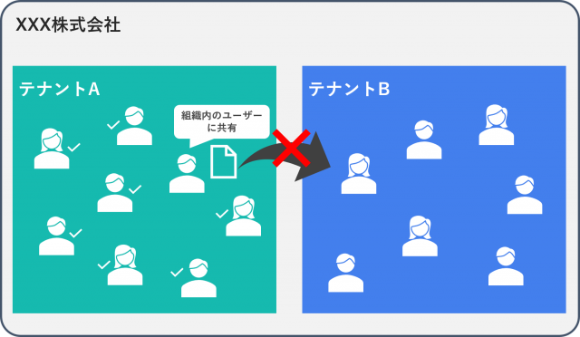 share-to-sametenant(1).png