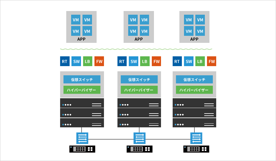 VMware NSX Data Center