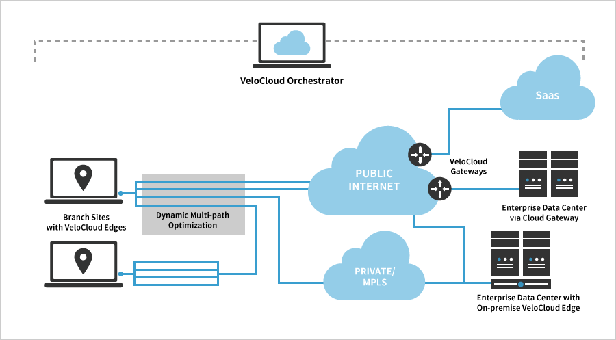 VMware NSX SD-WAN by VeloCloud