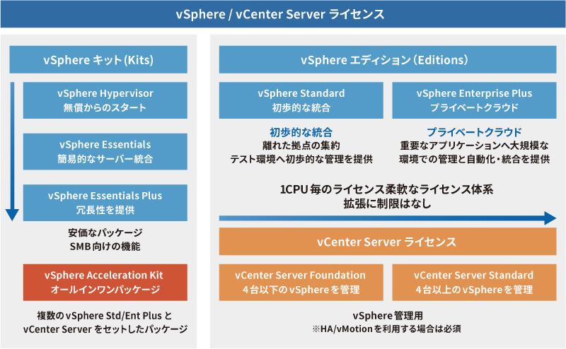 VMware vSphere 製品情報 VMwareソリューション