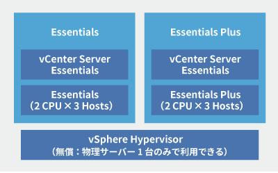 vmware vsphere enterprise plus acceleration kit